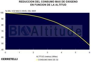 Disminución del Consumo Máximo de Oxígeno en Función de la Altitud