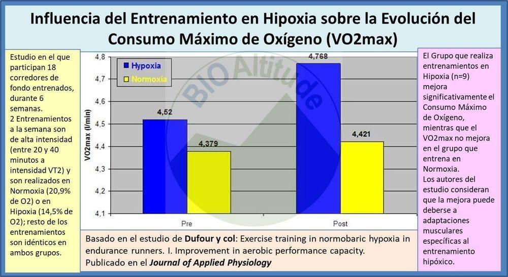 Ejercicio en Hipoxia y Mejora del Rendimiento Aeróbico.