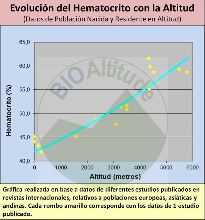 La altitud y principalmente la hipoxia, es un potente estimulador de la producción de Hemoglobina